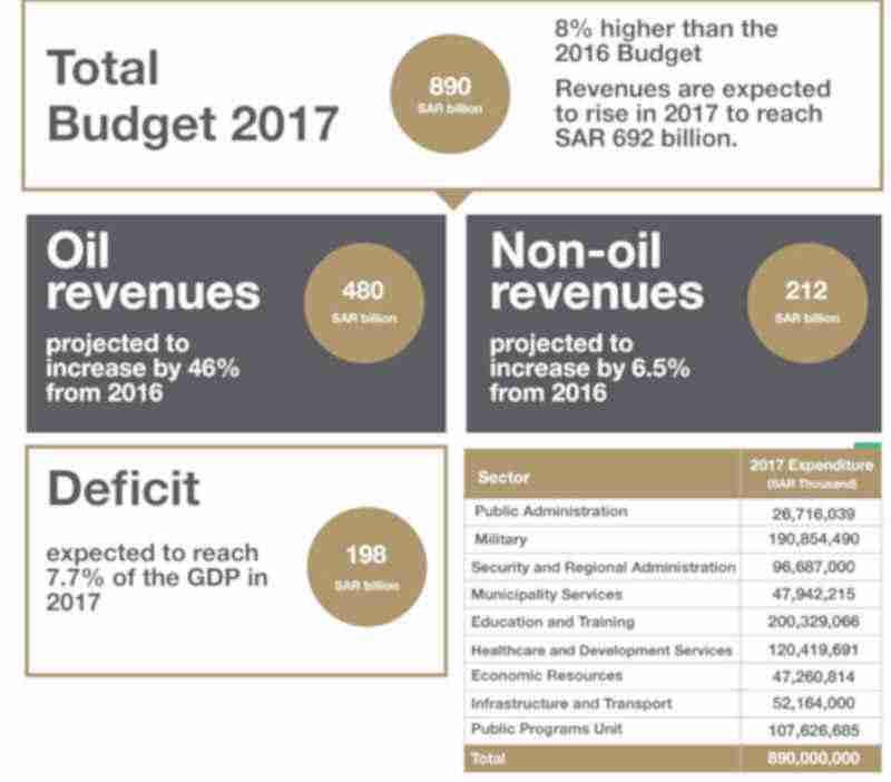 saudi-budget